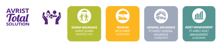 Avrist General Insurance